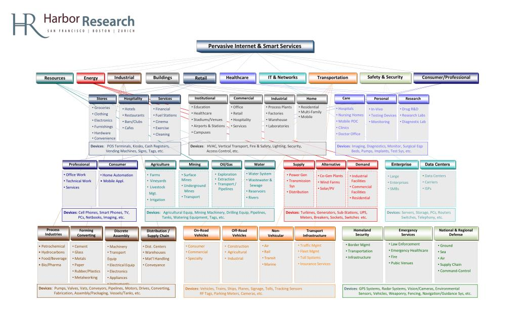 PPT - Harbor Research - M2M & Internet of Things Industry Map