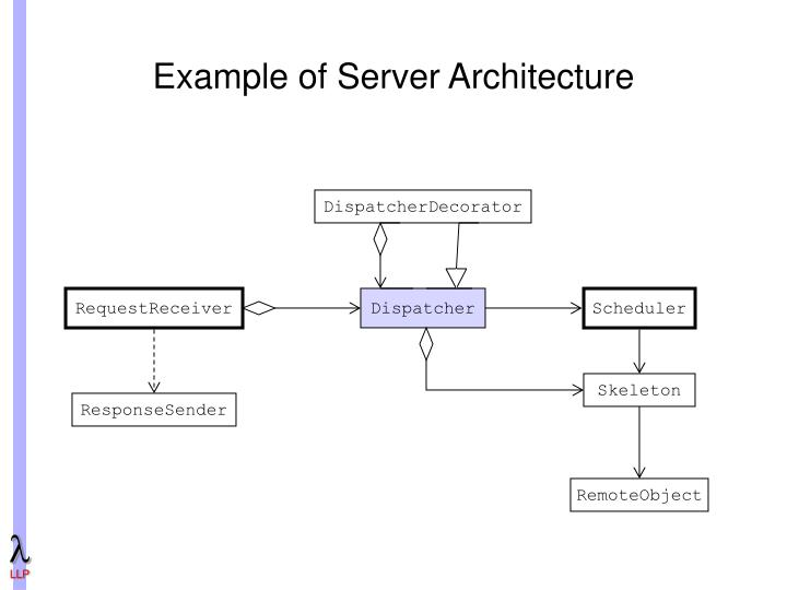 Example of Server Architecture