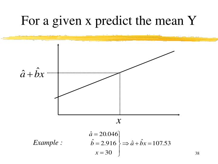 For a given x predict the mean Y