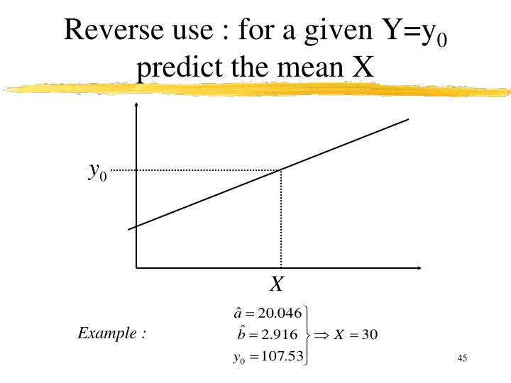 Reverse use : for a given Y=y