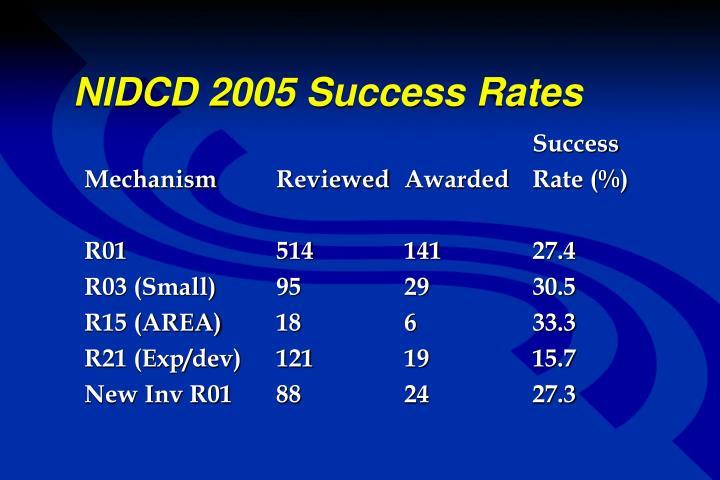NIDCD 2005 Success Rates