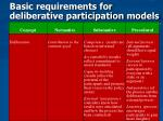 basic requirements for deliberative participation models