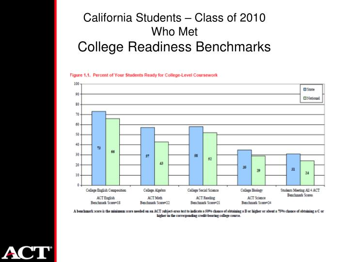 California Students – Class of 2010