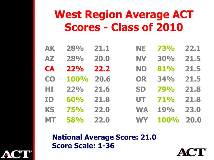 West Region Average ACT Scores - Class of 2010