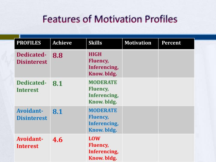 Features of Motivation Profiles