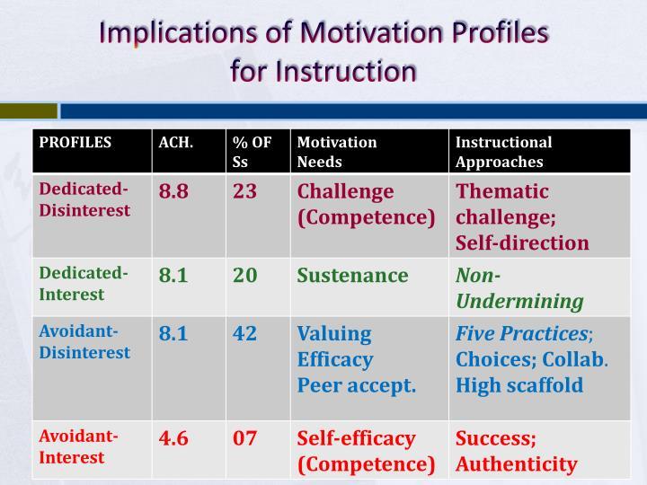 Implications of Motivation Profiles