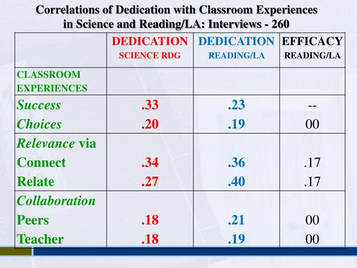 Correlations of Dedication with Classroom Experiences