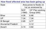 how flood affected area has been going up