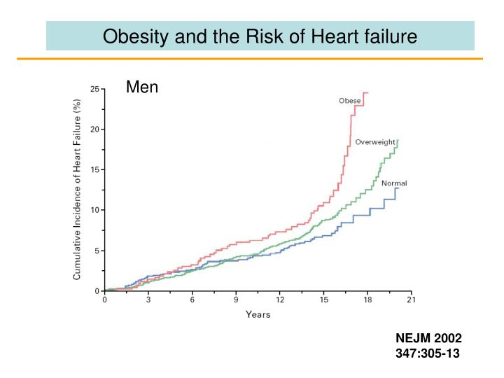Obesity and the Risk of Heart failure