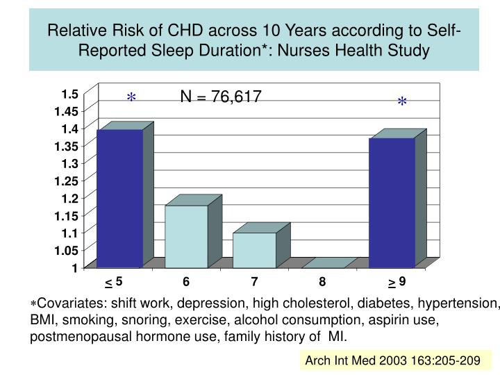 Relative Risk of CHD across 10 Years according to Self-Reported Sleep Duration*: Nurses Health Study