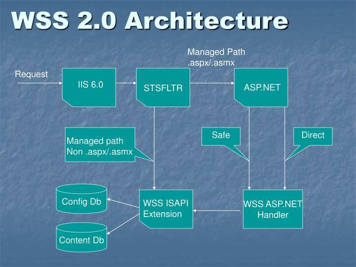 IIS 6.0