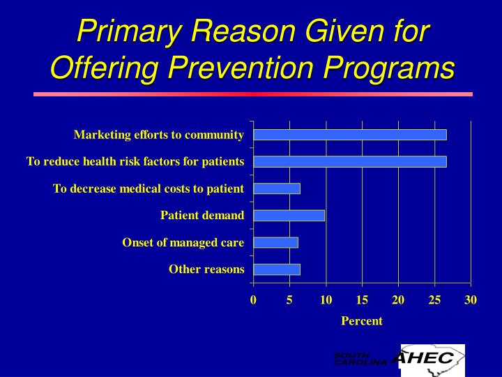 Primary Reason Given for Offering Prevention Programs
