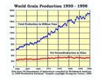grain production 1950 19581