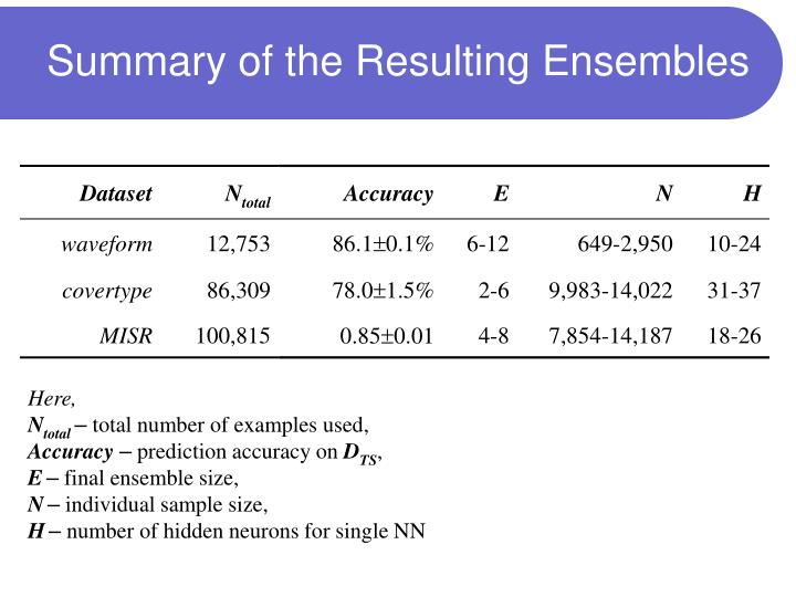 Summary of the Resulting Ensembles