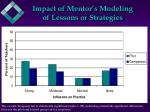 impact of mentor s modeling of lessons or strategies
