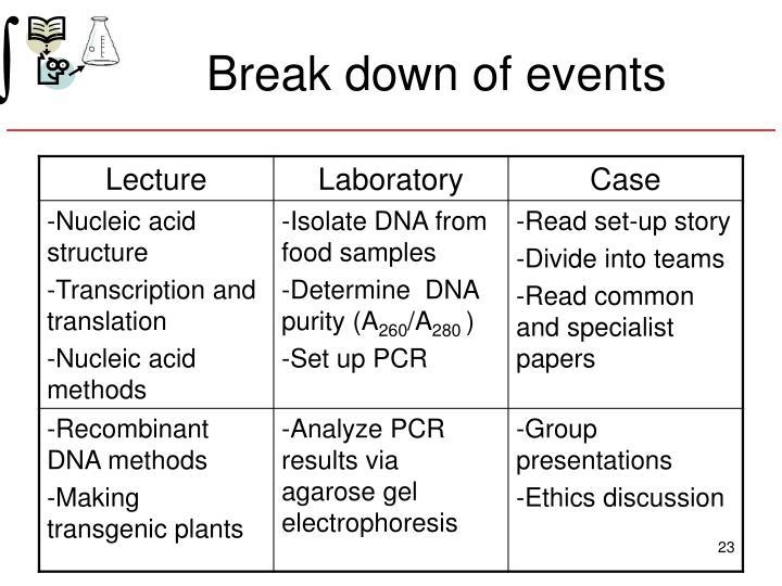 Break down of events