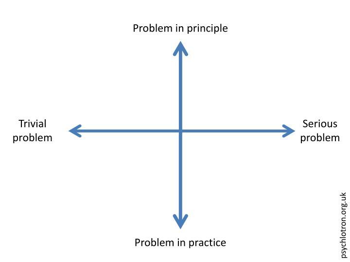 Problem in principle