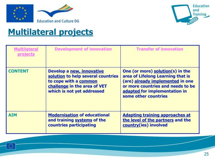 Multilateral projects