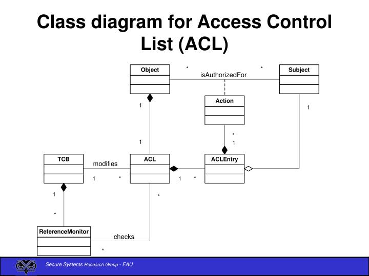 Class diagram for Access Control List (ACL)