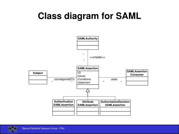 Class diagram for SAML