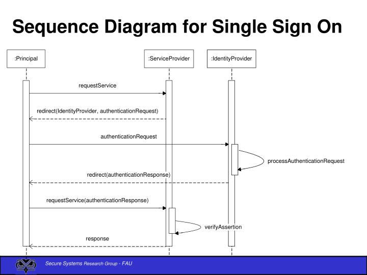 Sequence Diagram for Single Sign On