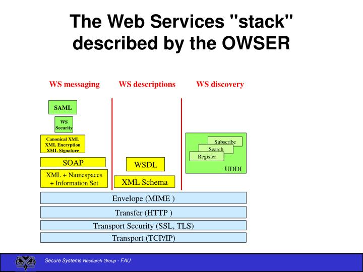 """The Web Services """"stack"""" described by the OWSER"""