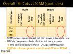 overall efficuts vs tcam 100k rules
