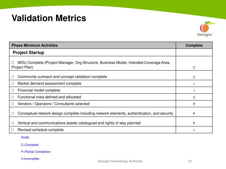 Validation Metrics