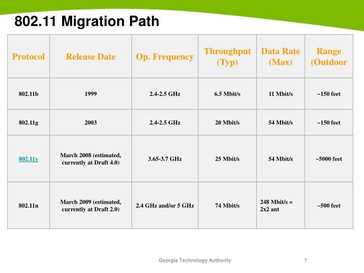 802.11 Migration Path