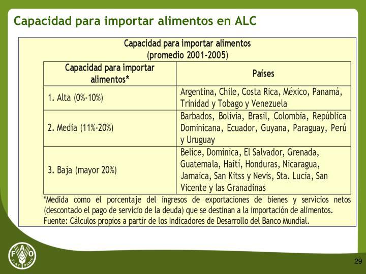 Capacidad para importar alimentos en ALC