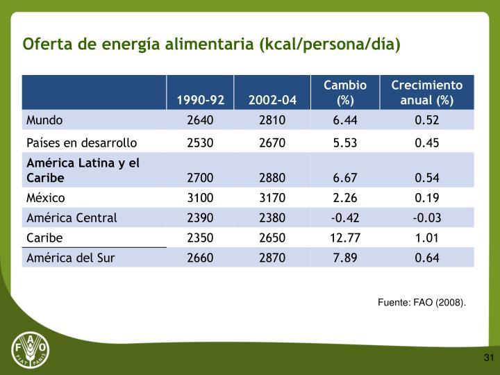Oferta de energía alimentaria (kcal/persona/día)