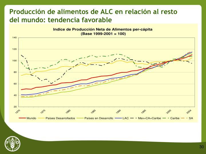 Producción de alimentos de ALC en relación al resto del mundo: tendencia favorable