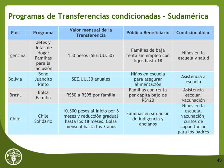 Programas de Transferencias condicionadas - Sudamérica