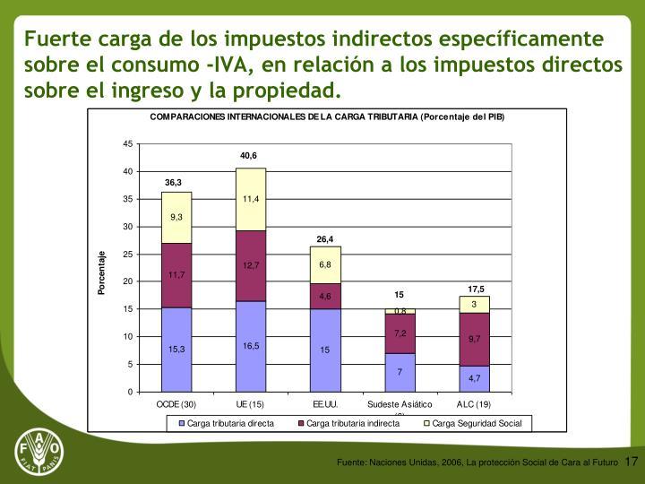 Fuerte carga de los impuestos indirectos específicamente sobre el consumo -IVA, en relación a los impuestos directos sobre el ingreso y la propiedad.