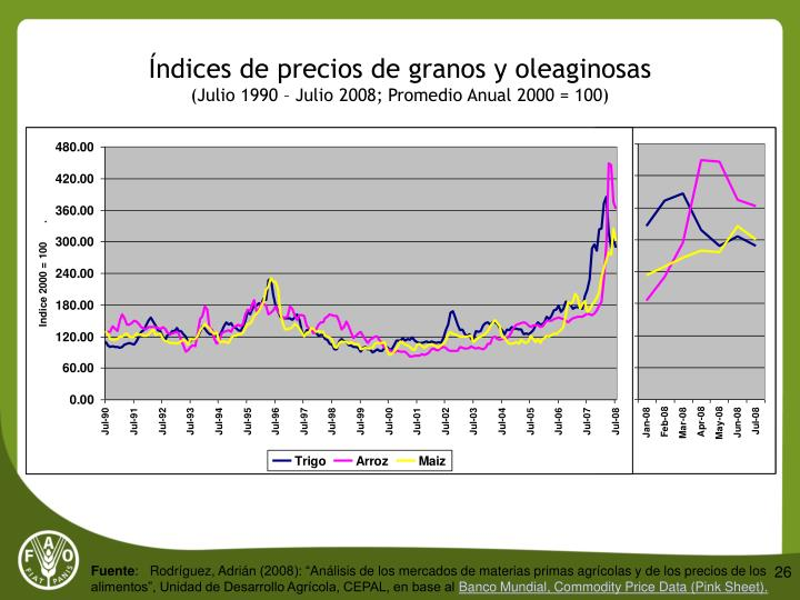 Índices de precios de granos y oleaginosas