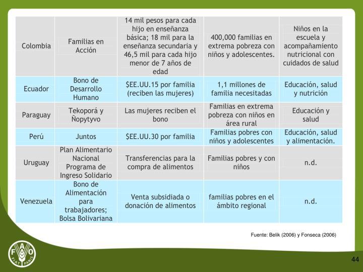 Fuente: Belik (2006) y Fonseca (2006)