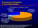 prevalence of diabetes in the united states