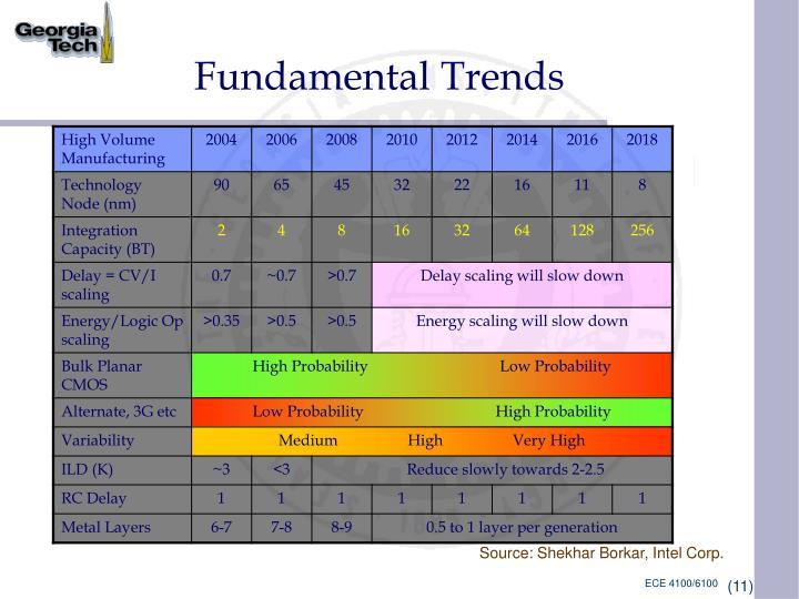 Fundamental Trends
