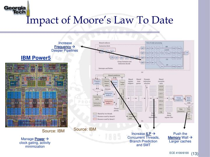 Impact of Moore's Law To Date