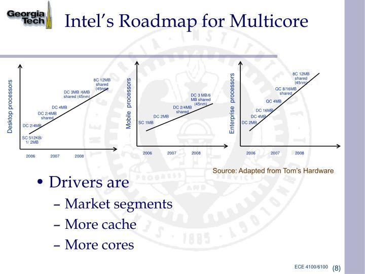 Intel's Roadmap for Multicore