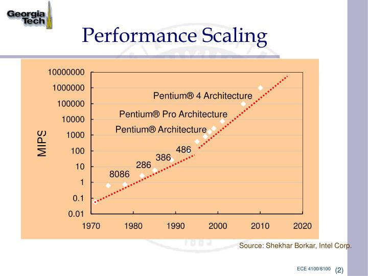 Performance scaling