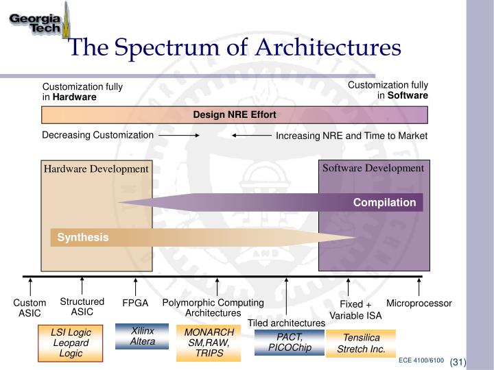 The Spectrum of Architectures
