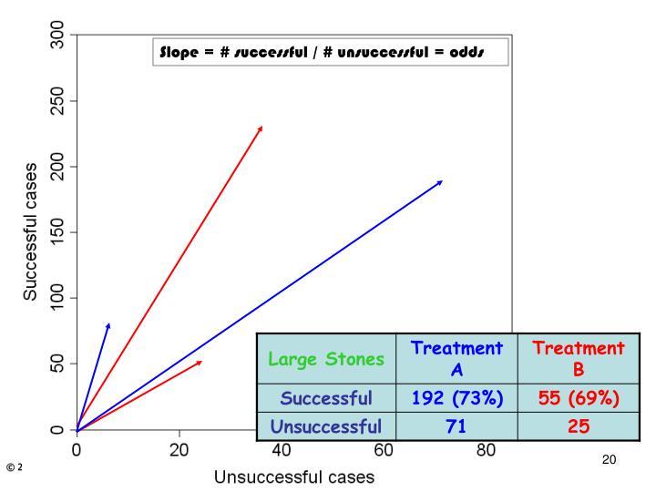 Slope = # successful / # unsuccessful = odds
