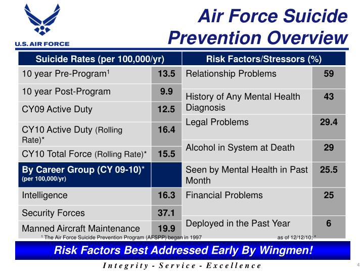 Air Force Suicide