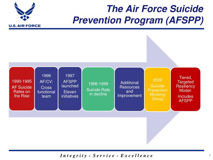 The air force suicide prevention program afspp