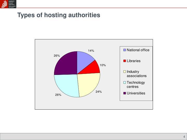 Types of hosting authorities
