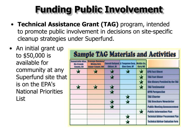 Funding Public Involvement