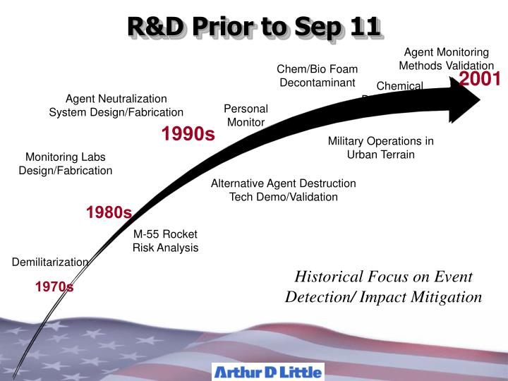 R&D Prior to Sep 11