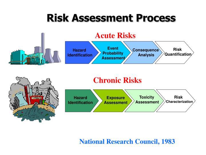 Acute Risks