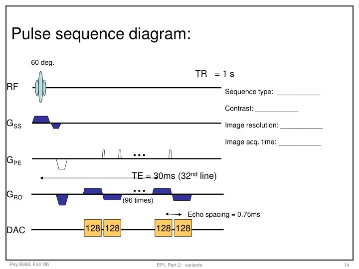 Pulse sequence diagram:
